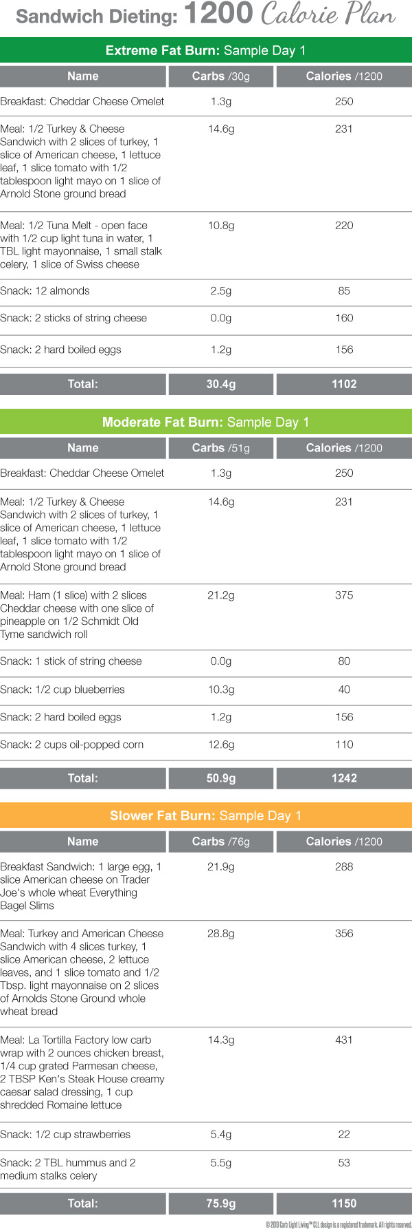 Sandwich Dieting Sample Menu 1200 Calories