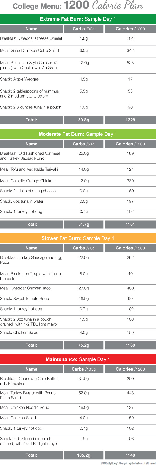Sample menu for a 1200 calorie low-carb day on campus.