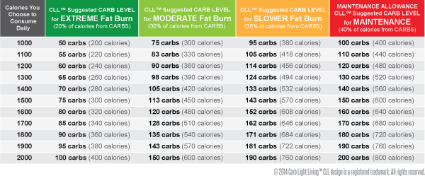 Calories-to-Carbs-Chart_forweb_May-2014